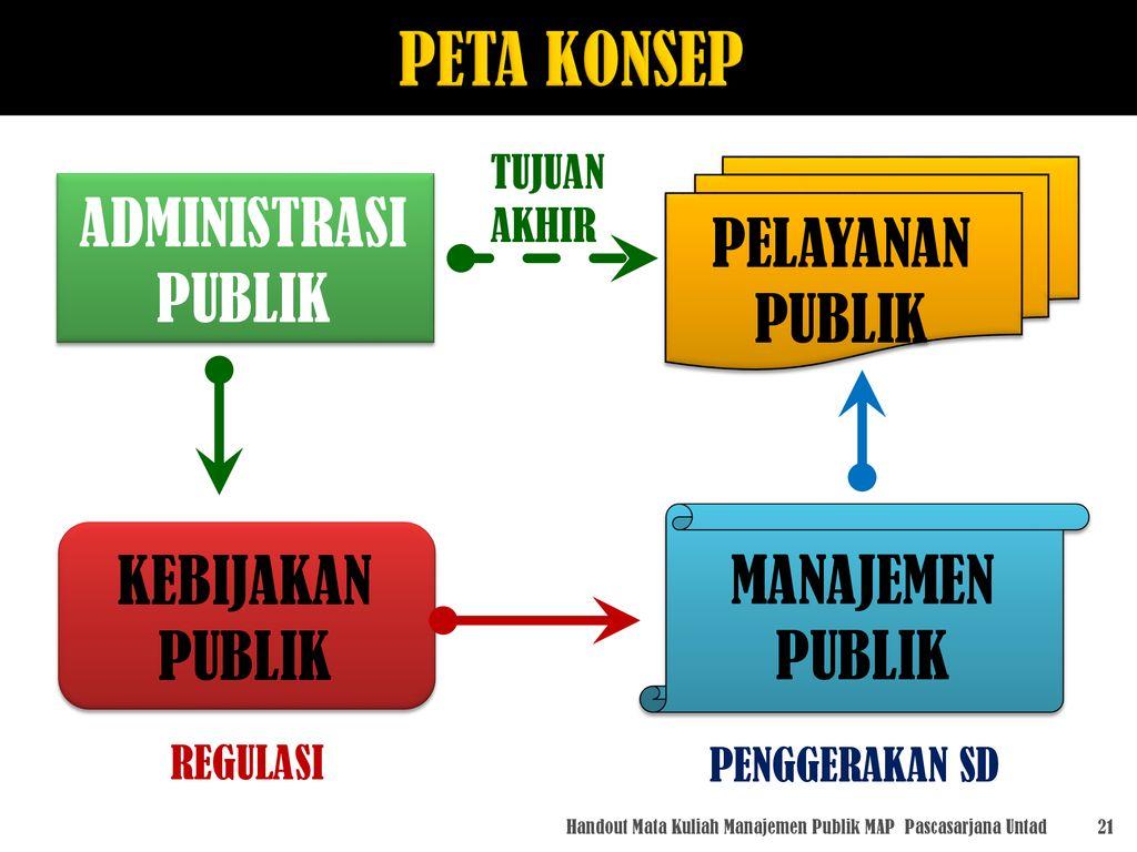 Handout Mata Kuliah Manajemen Publik Ppt Download