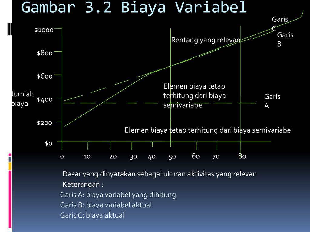 Bab 3 Analisis Biaya Ppt Download
