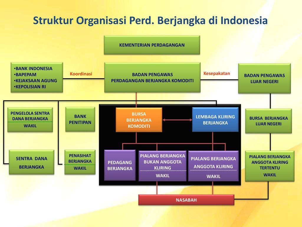 perdagangan opsi komoditas di indonesia
