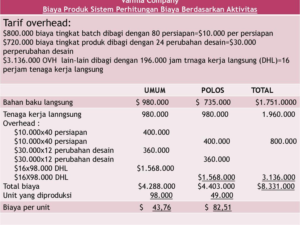 Bab 14 Akuntansi Aktivitas Perhitungan Biaya Berdasarkan Aktivitas Ppt Download