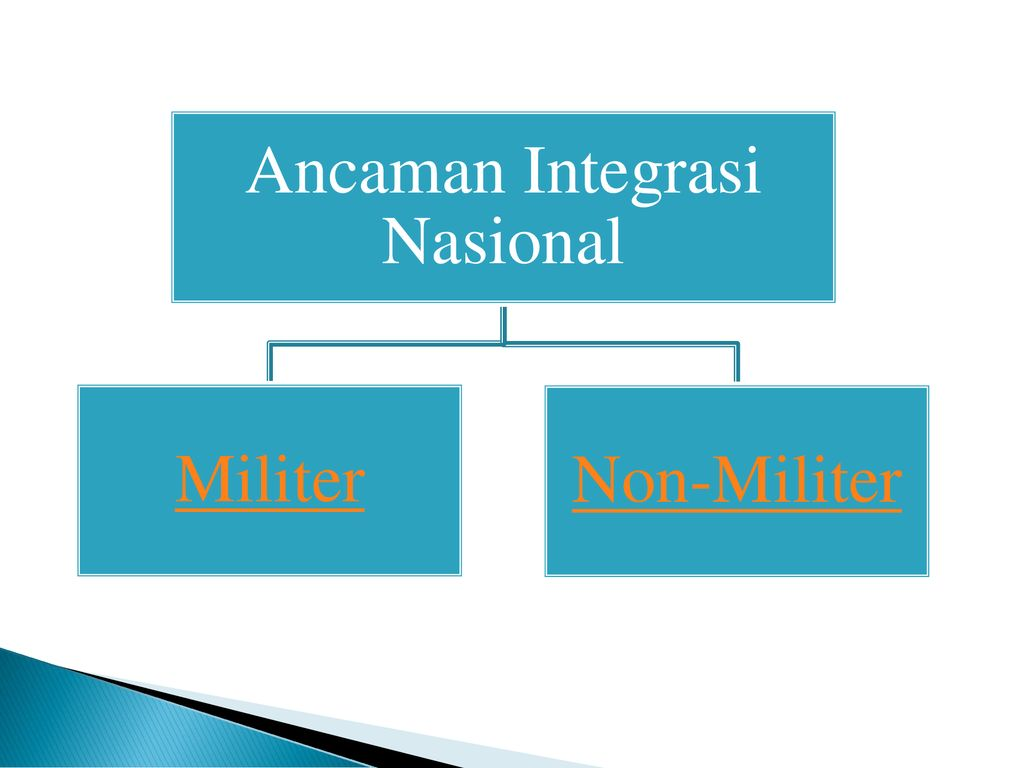 Integrasi Nasional Ppt Download