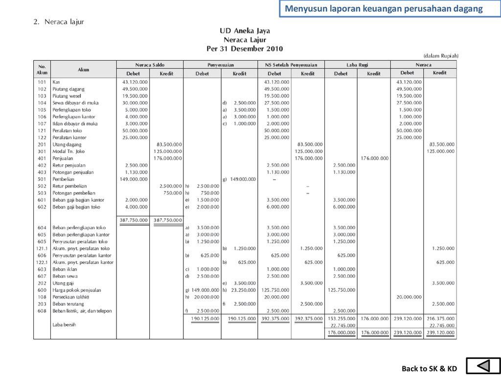 Bab Ii Menyusun Laporan Keuangan Perusahaan Dagang Ppt Download