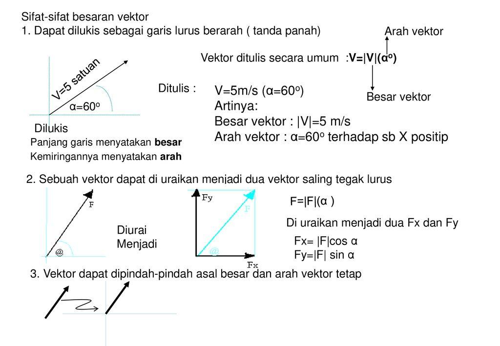 Vektor Dan Skalar Besaran Fisika Besaran Pokok Dan Turunan Dapat