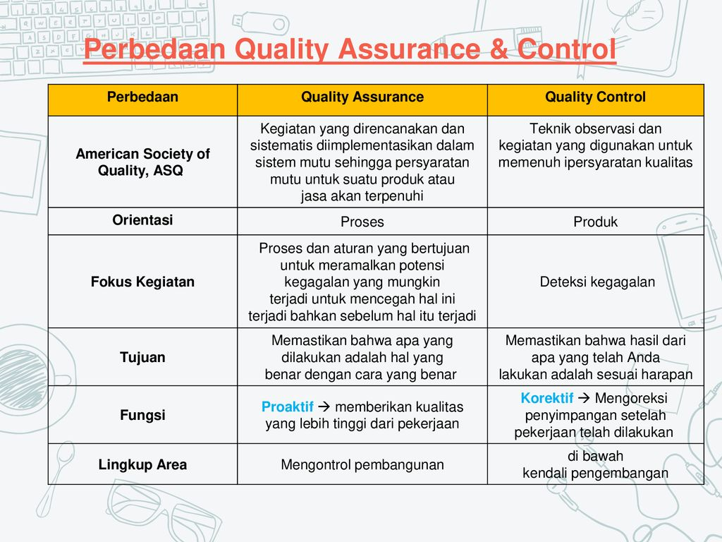 Quality Assurance Quality Control Ppt Download