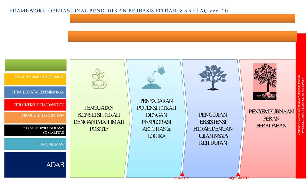 Fitrah Based Education Makna Fitrah Fbe Framework Ppt Download