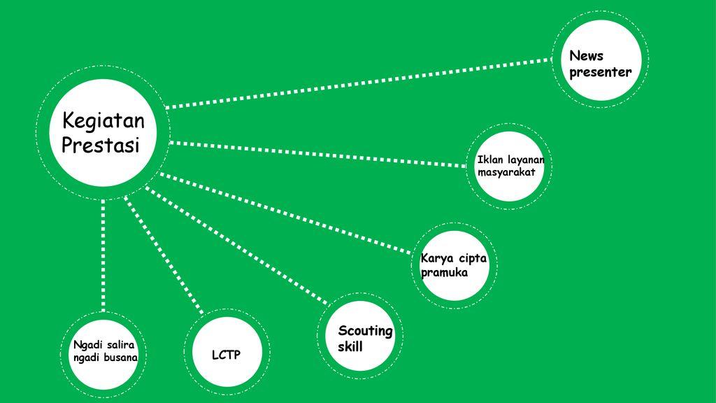 Temu Teknis Pembina Pendamping Ppt Download
