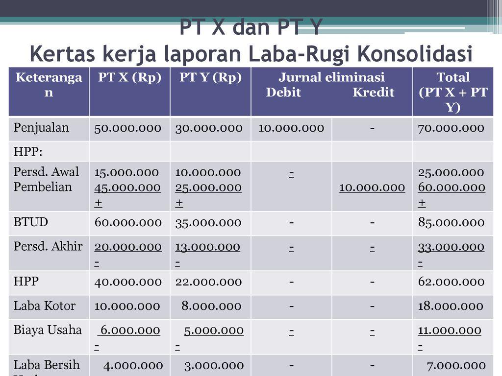 Laporan Keuangan Konsolidasi Jual Beli Barang Dagangan Masalah Khusus 1 Mila Fatmawati Ppt Download