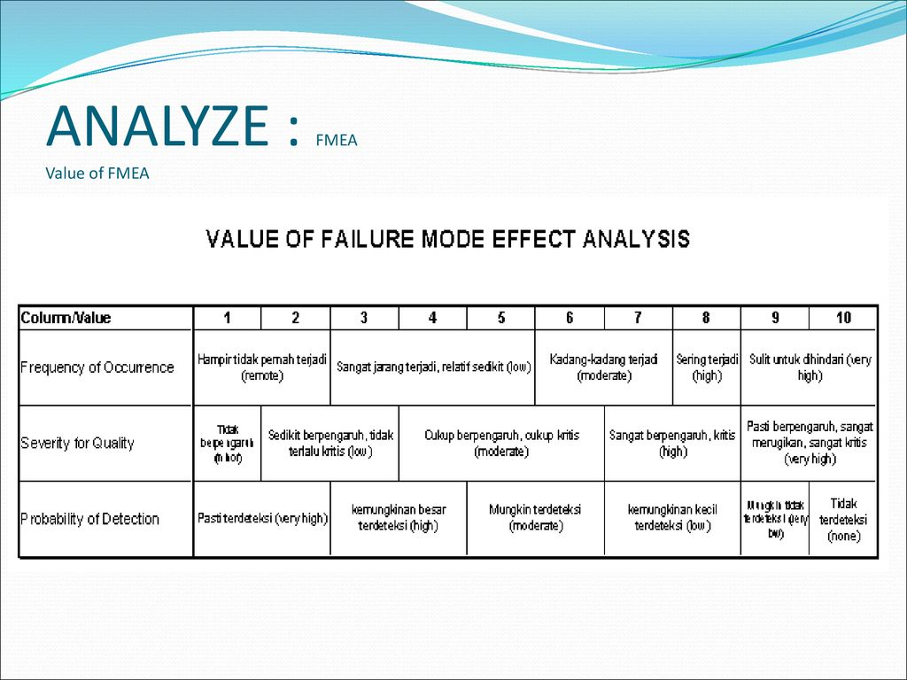 Failure Mode And Effect Analysis Fmea Ppt Download