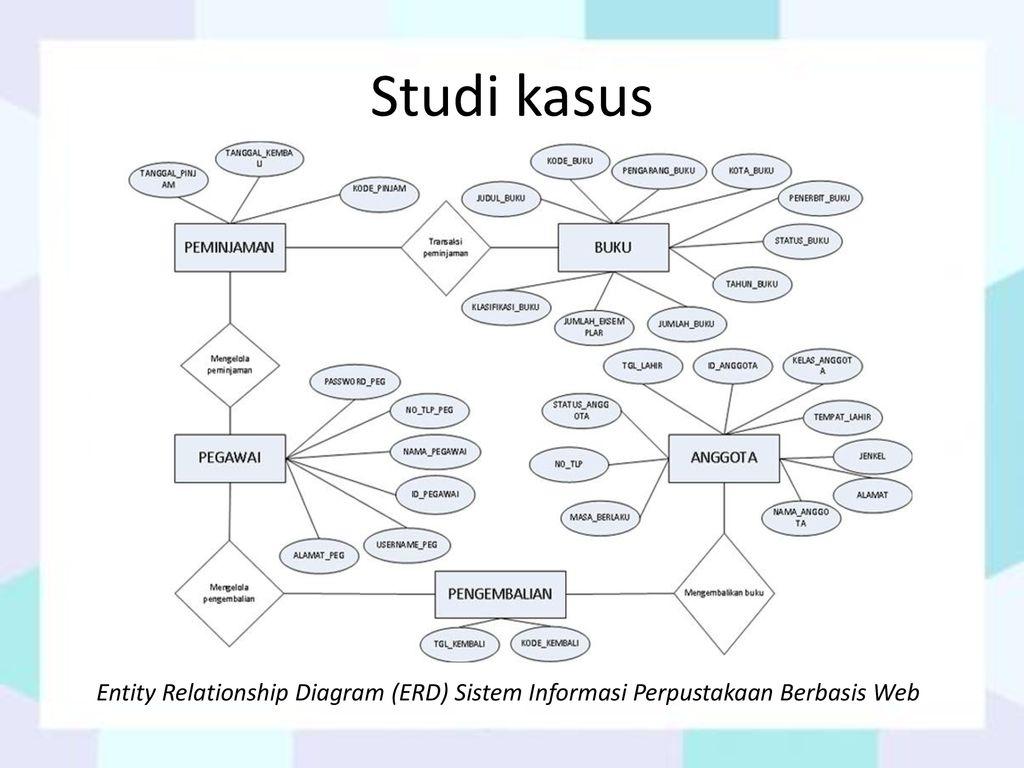 Sekolah tinggi manajemen informatika dan komputer stmik 29 studi kasus entity relationship diagram erd sistem informasi perpustakaan berbasis web ccuart Gallery