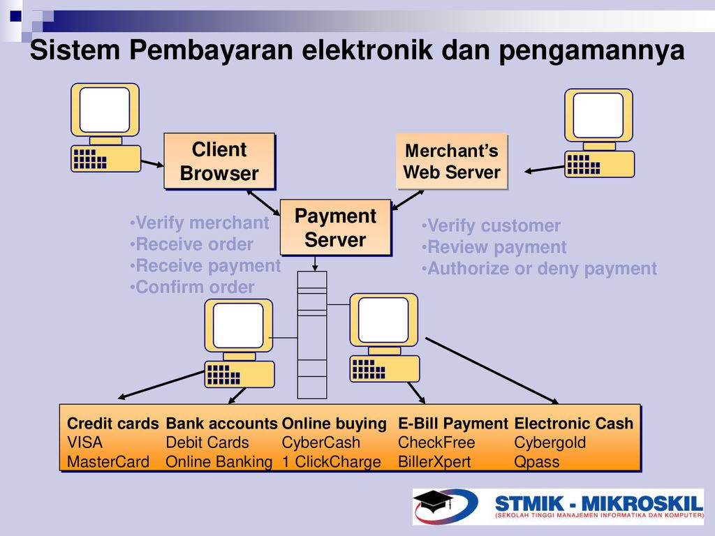 Arsitektur management E- Business