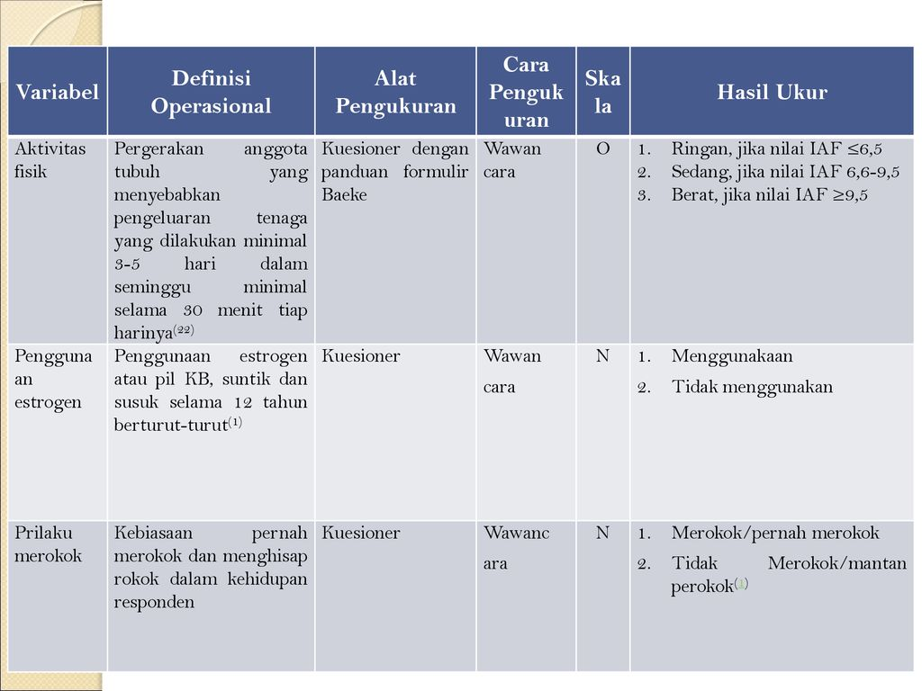 Contoh Definisi Operasional Variabel Dalam Skripsi Pejuang Skripsi