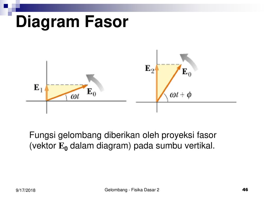 Gelombang ppt download gelombang fisika dasar 2 ccuart Image collections