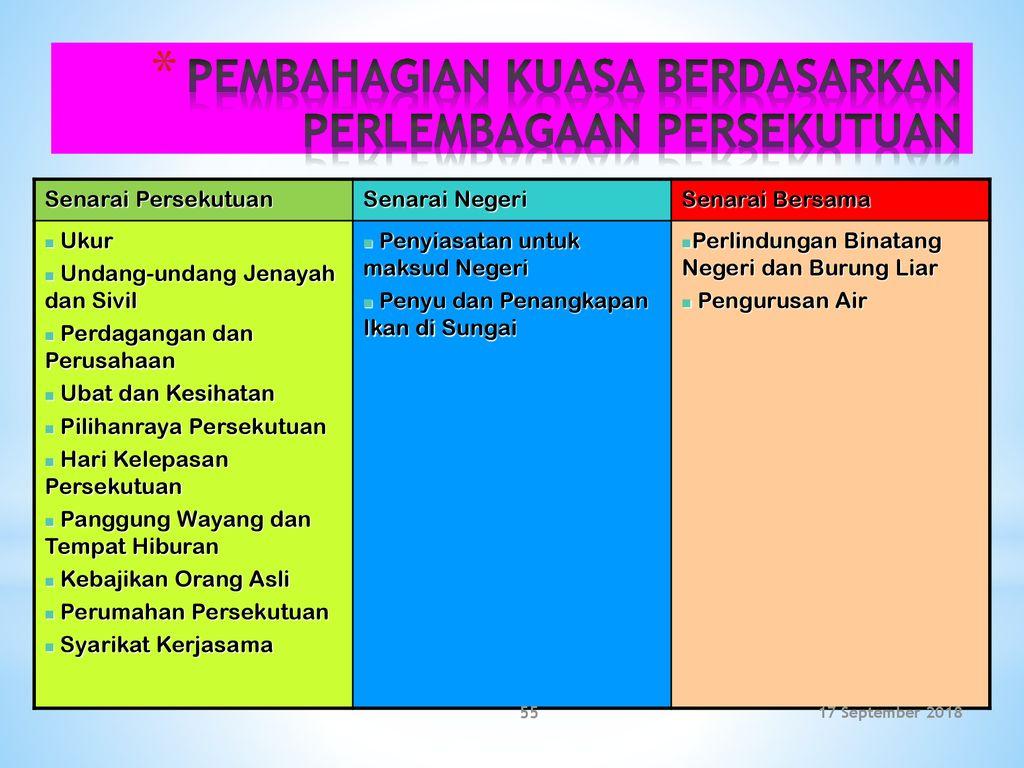 Kenegaraan Malaysia Skp Ppt Download