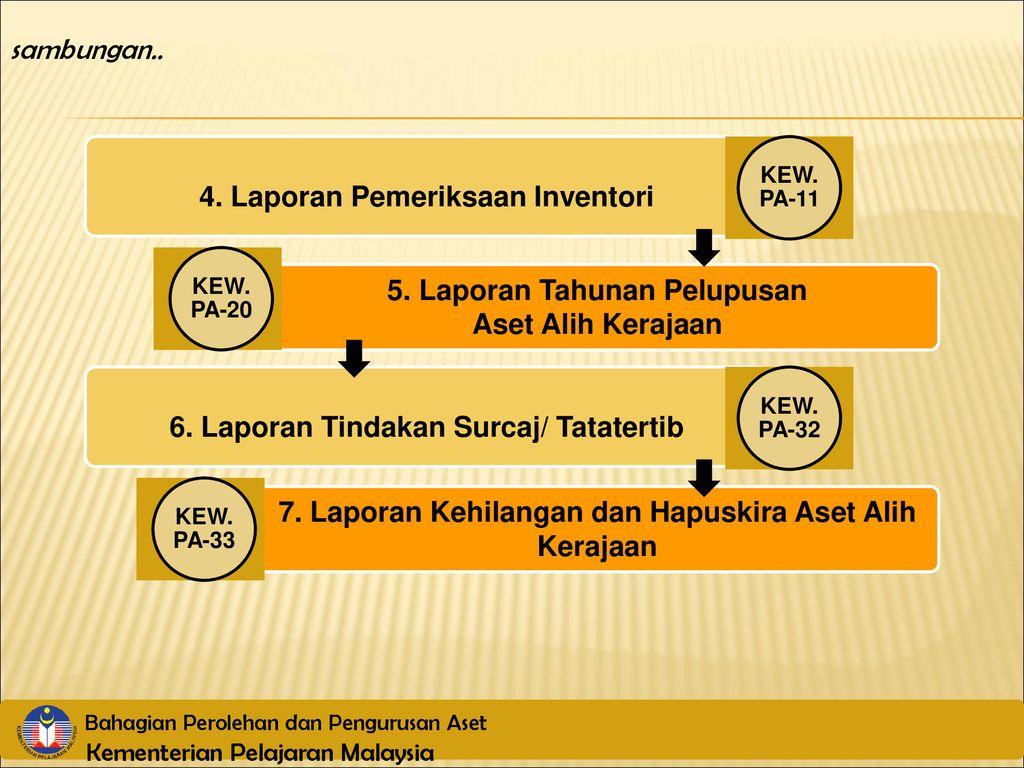 Peranan Pegawai Aset Bahagian Perolehan Dan Pengurusan Aset Ppt Download