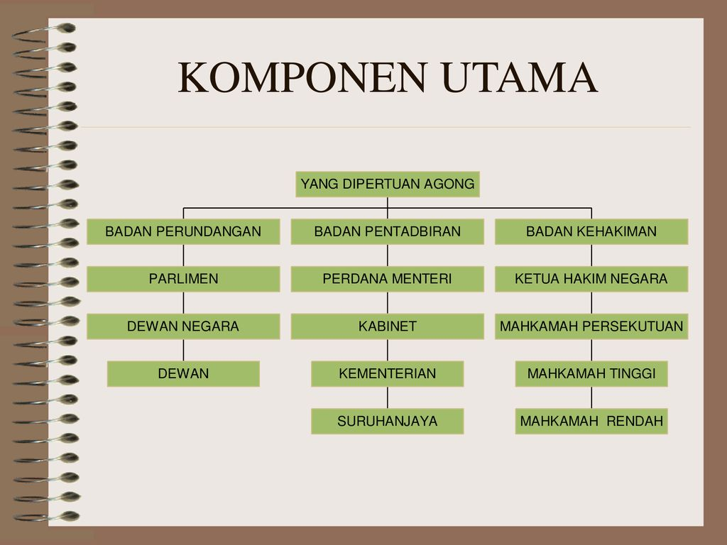 Sistem Dan Struktur Pentadbiran Negara Ppt Download