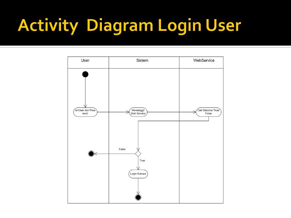 Perancangan Sistem Informasi Pemesanan Mobil Di Showroom Cv Ppt Download