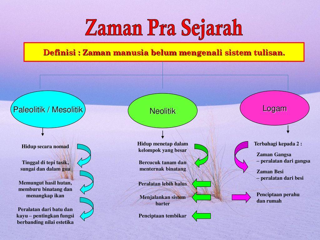 Kemunculan Tamadun Awal Manusia Sejarah Tingkatan 4 Bab Ppt Download