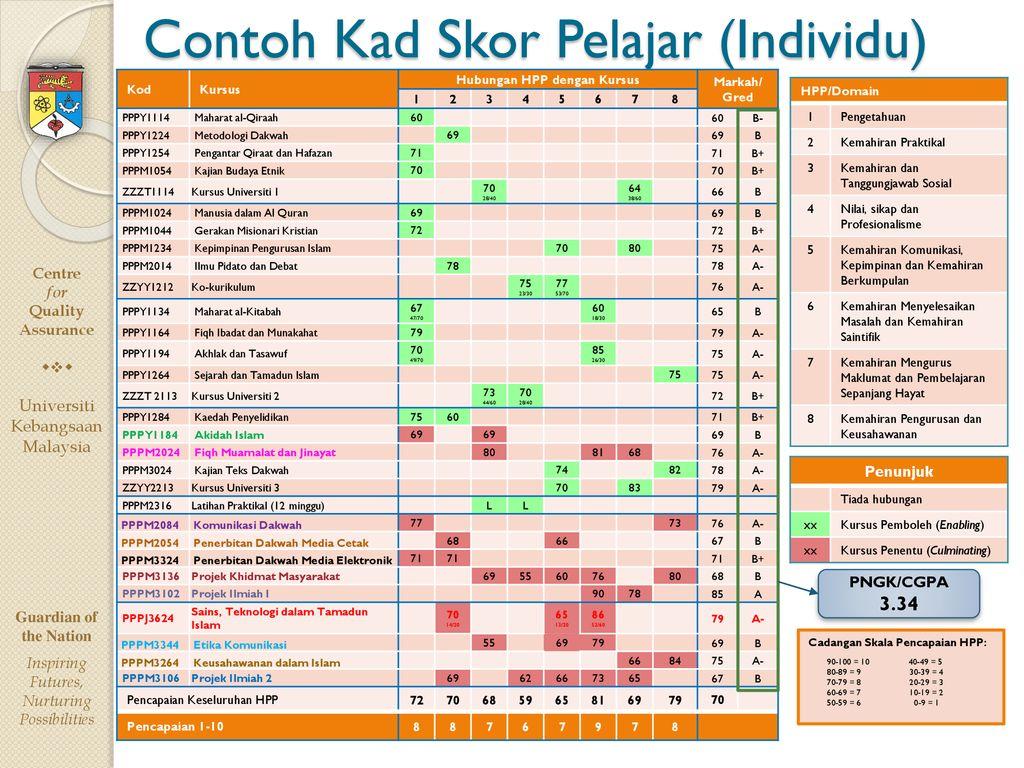 Pusat Jaminan Kualiti Universiti Kebangsaan Malaysia Ppt Download