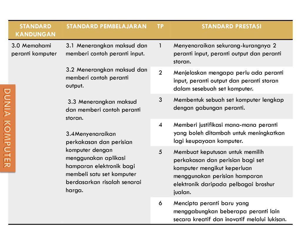 Dokumen Standard Kurikulum Dan Pentaksiran Ppt Download 1 Set Komputer Lengkap 4 Pembelajaran