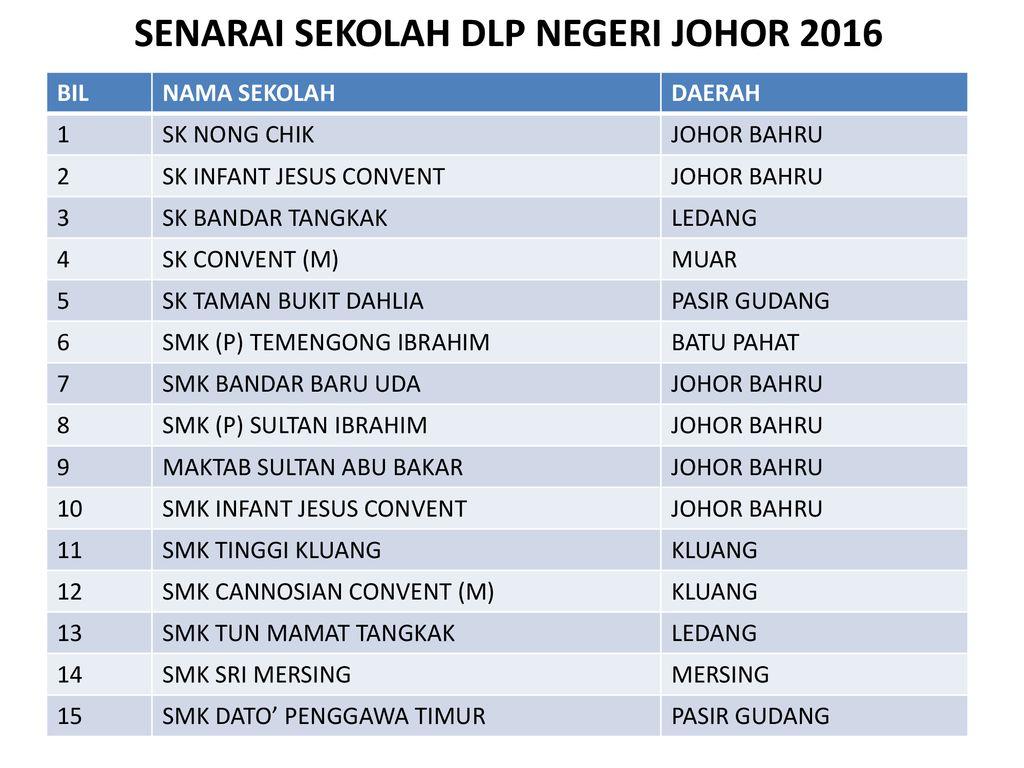 Sm Sukan Bandar Penawar Ppt Download