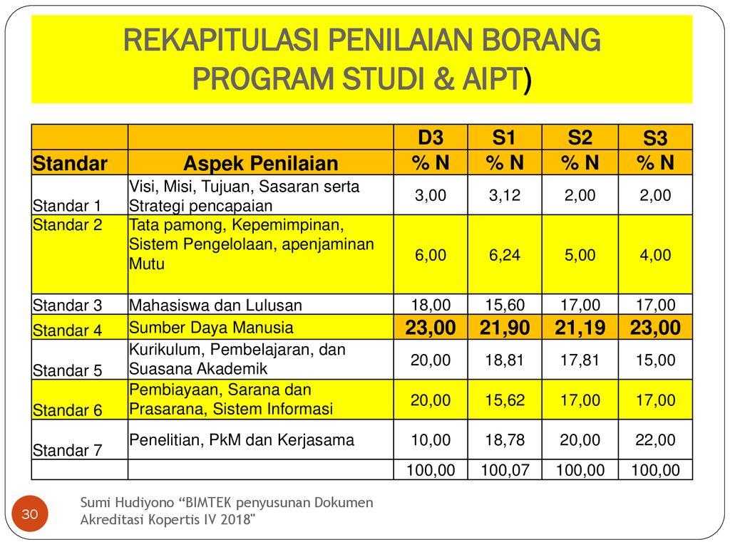 Strategi Penyusunan Borang Program Studi Ppt Download