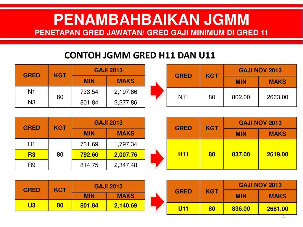 Bengkel Kerja Penambahbaikan 81 Skim Jadual Gaji Minimum Maksimum Jgmm Skim Naik Taraf Ppt Download