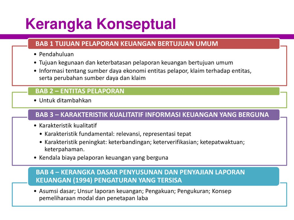 Akuntansi Keuangan Menengah 1 Perkembangan Standar Kerangka Konseptual Ppt Download