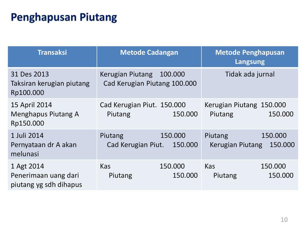 Akuntansi Keuangan Madya 1 Ppt Download