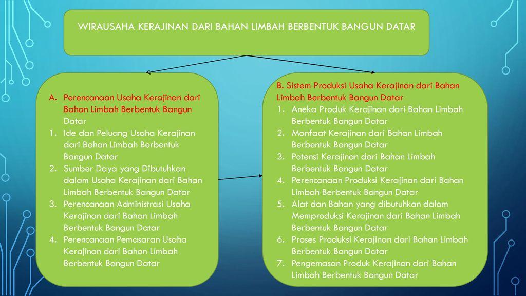 Prakarya Dan Kewirausahaan Ppt Download
