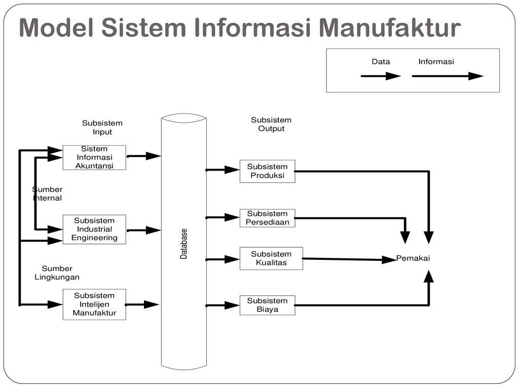 Aplikasi Teknologi Sistem Informasi Manufaktur Ppt Download