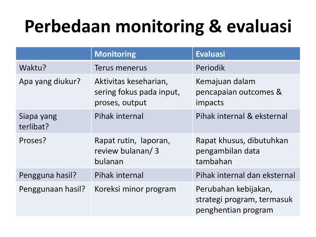 Monitoring Evaluasi Program Kesehatan Ppt Download