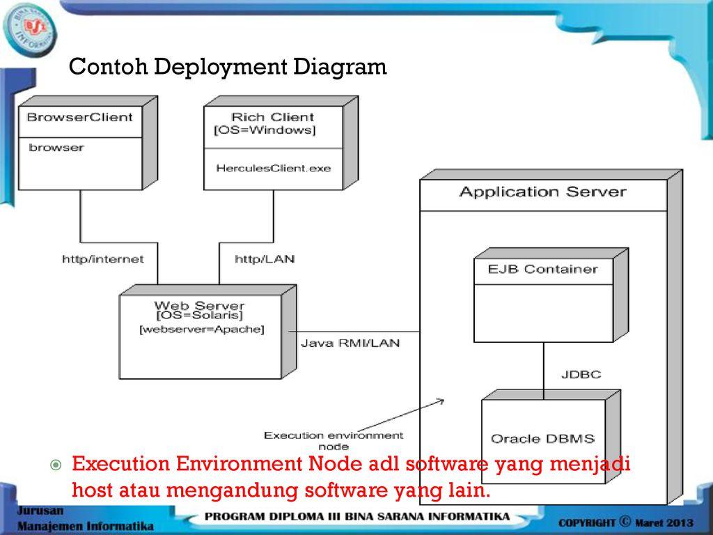 Pertemuan 12 Package Diagram Deployment Diagram Ppt Download
