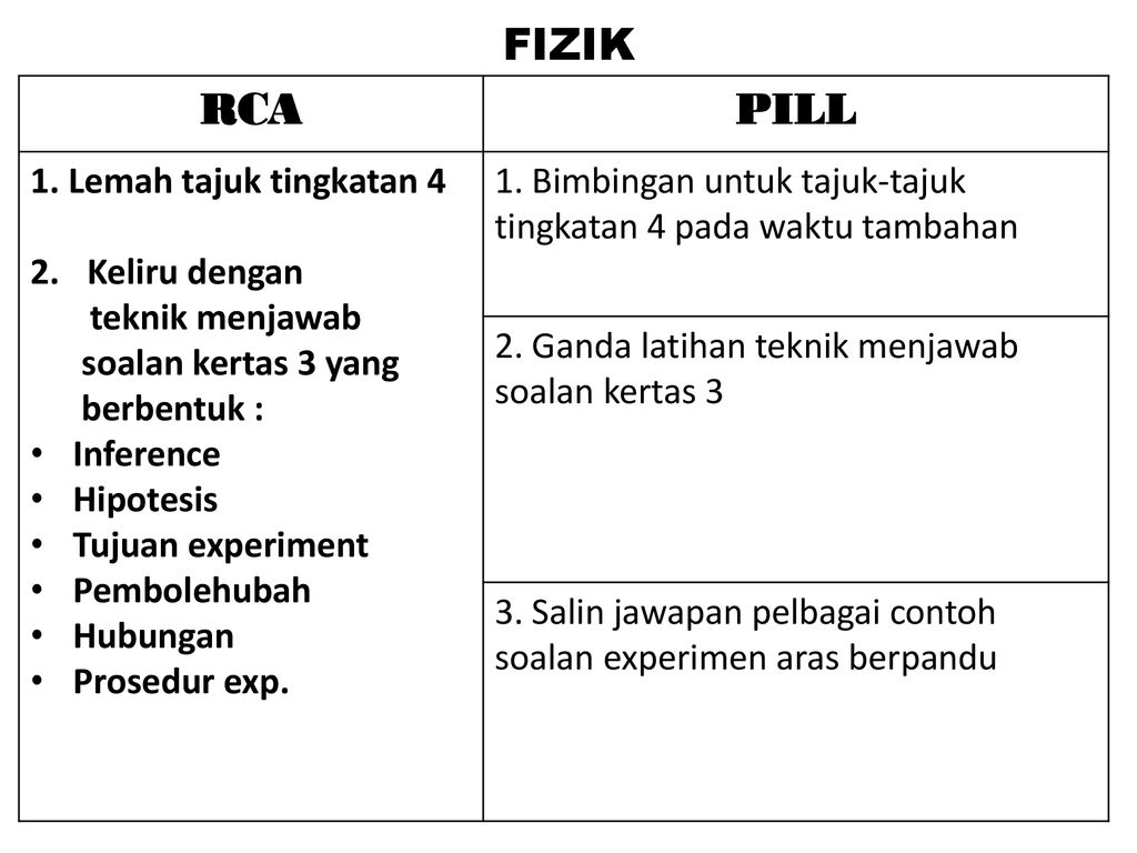 Post Mortem Ppt Matematik Tambahan Tingkatan 5 Analisis Rca Pill Ppt Download