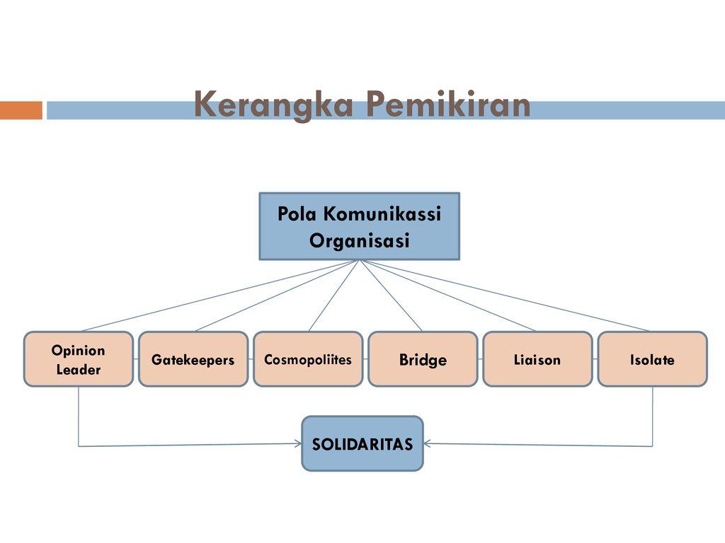 Pola Komunikasi Organisasi Komunitas The Panasdalam Studi Deskriptif Mengenai Pola Komunikasi Organisasi The Panasdlam Melalui Program Trembesi Dalam Ppt Download