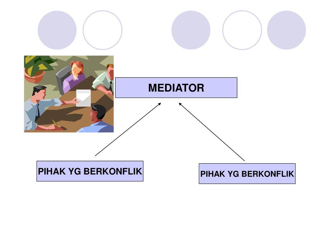 M E D I A S I A Pengertian Penyelesaian Konflik Antara Dua Pihak Yang Bertikai Oleh Pihak Ketiga Untuk Membantu Menyelesaikan Konflik Yang Terjadi Ppt Download