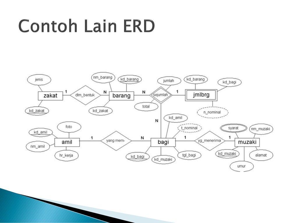 Entity Relationship Diagram Ppt Download