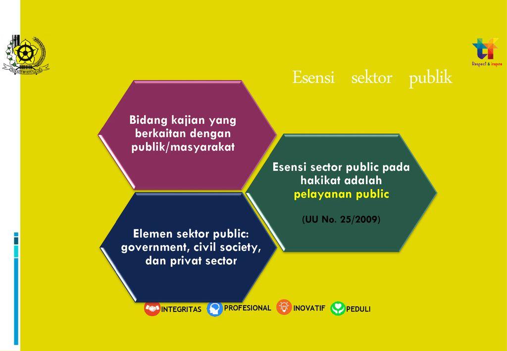 Salam Silaturahmi..... INOVASI SEKTOR PUBLIK - ppt download