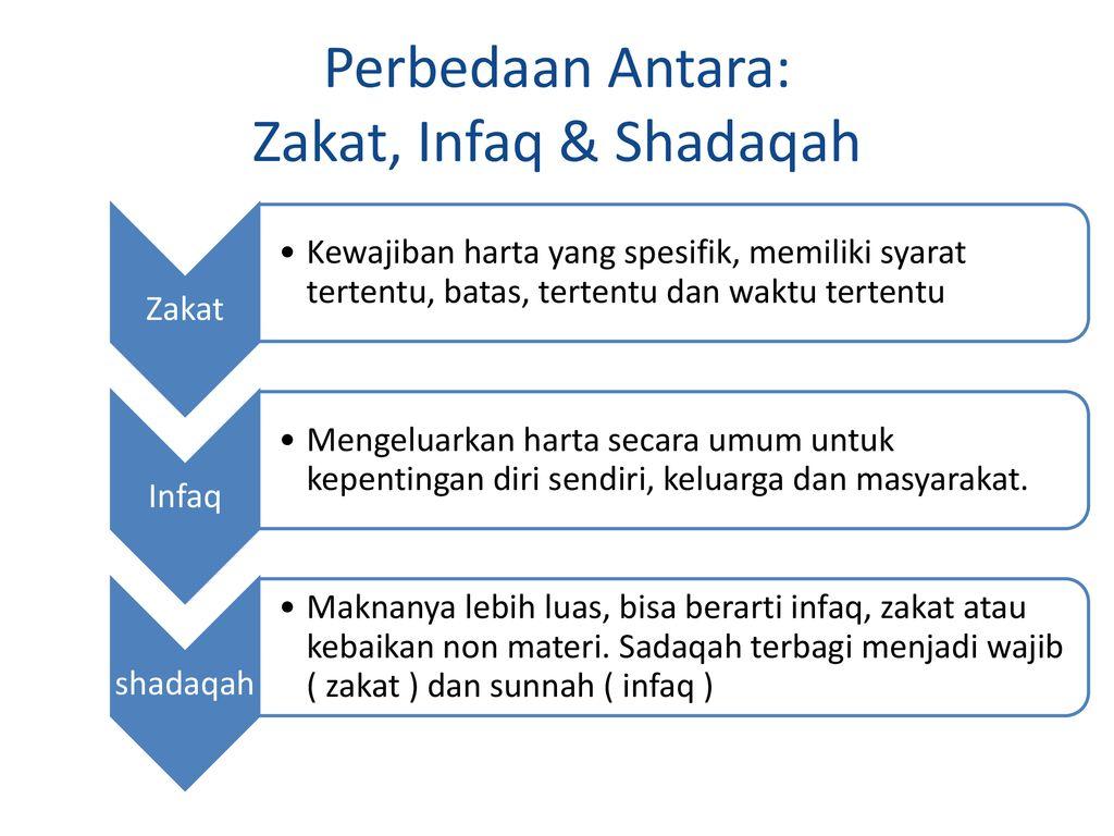 Zakat Infak Sedekah Dan Wakaf Ziswaf Ppt Download