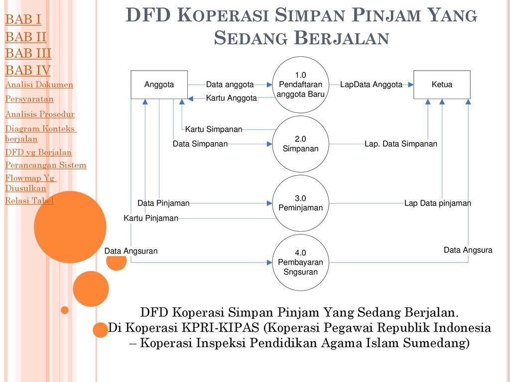 Sistem Informasi Simpan Pinjam Di Koperasi Pegawai Republik Indonesia Koperasi Inspeksi Pedidikan Agama Islam Sumedang Program Studi Sistem Informasi Ppt Download