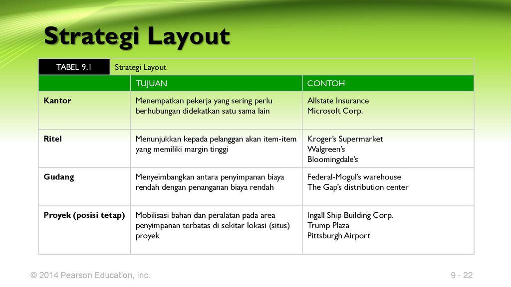 Bab 9 Strategi Tata Letak Layout Ppt Download