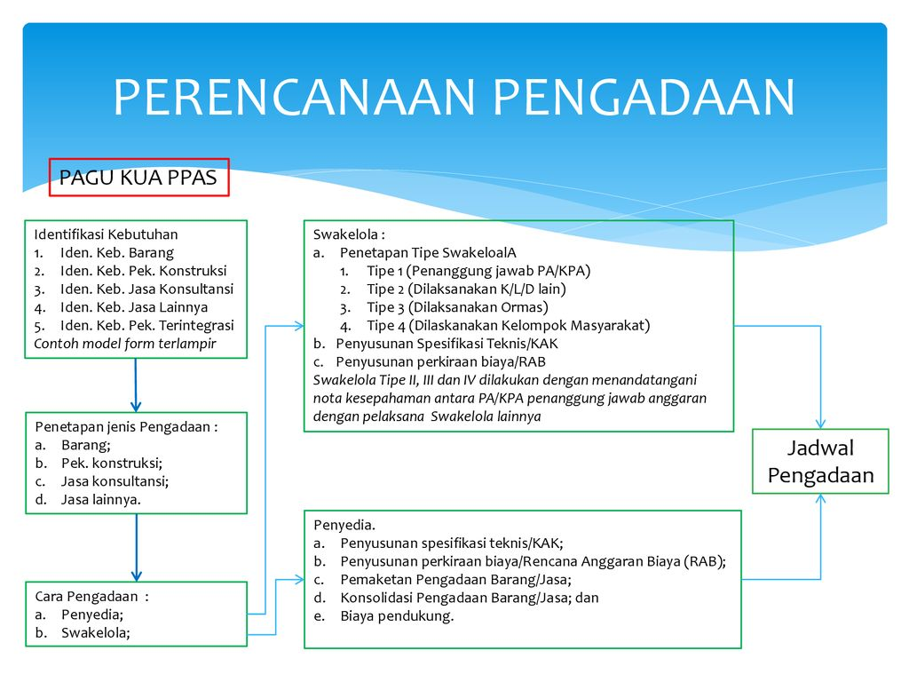 Persiapan Kaji Ulang Rup Ppt Download