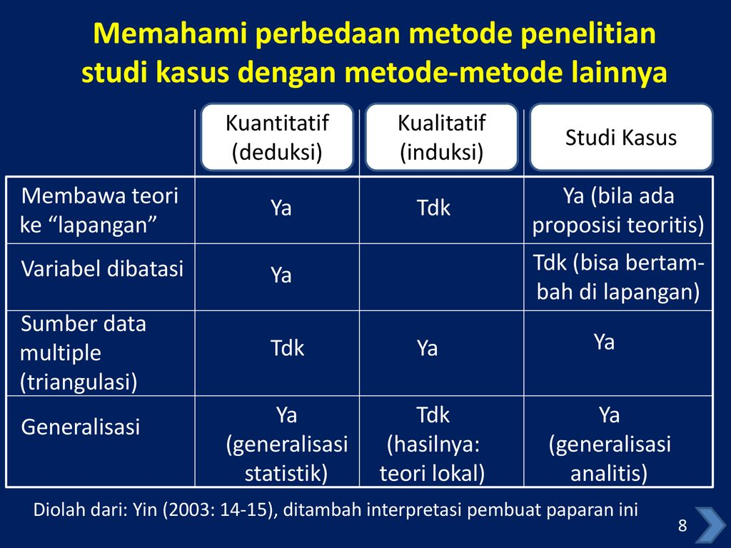 Alasan Memilih Studi Kasus Rancangan Penelitiannya Ppt Download