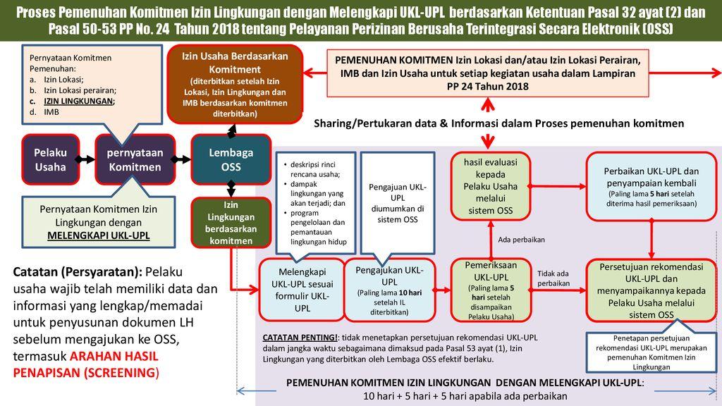 Penerapan Pp No 24 Tahun 2018 Terkait Izin Lingkungan Amdal Ukl Upl Ppt Download