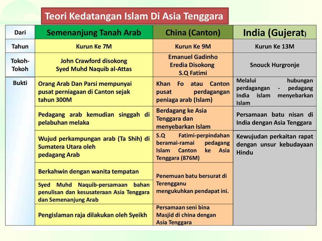 Bab 7 Islam Di Asia Tenggara Ppt Download