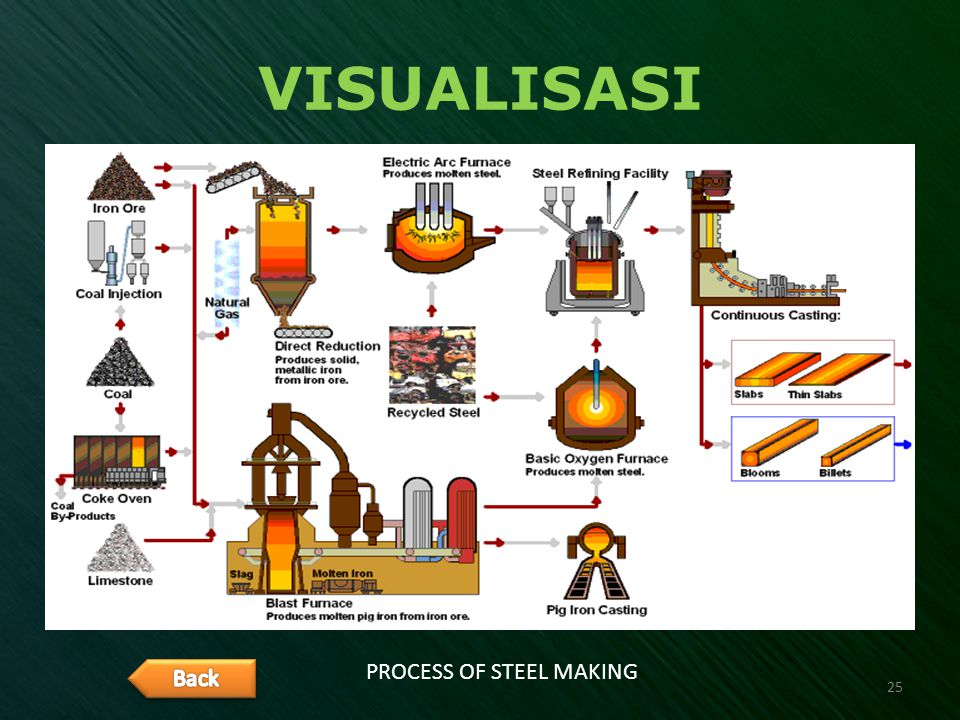 PROCESS OF STEEL MAKING
