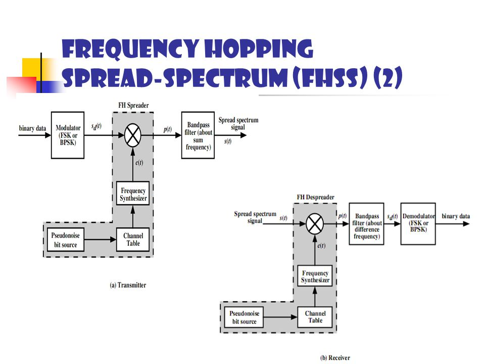 Frequency hopping Spread-Spectrum (FHSS) (2)