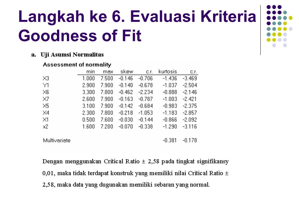 Langkah ke 6. Evaluasi Kriteria Goodness of Fit