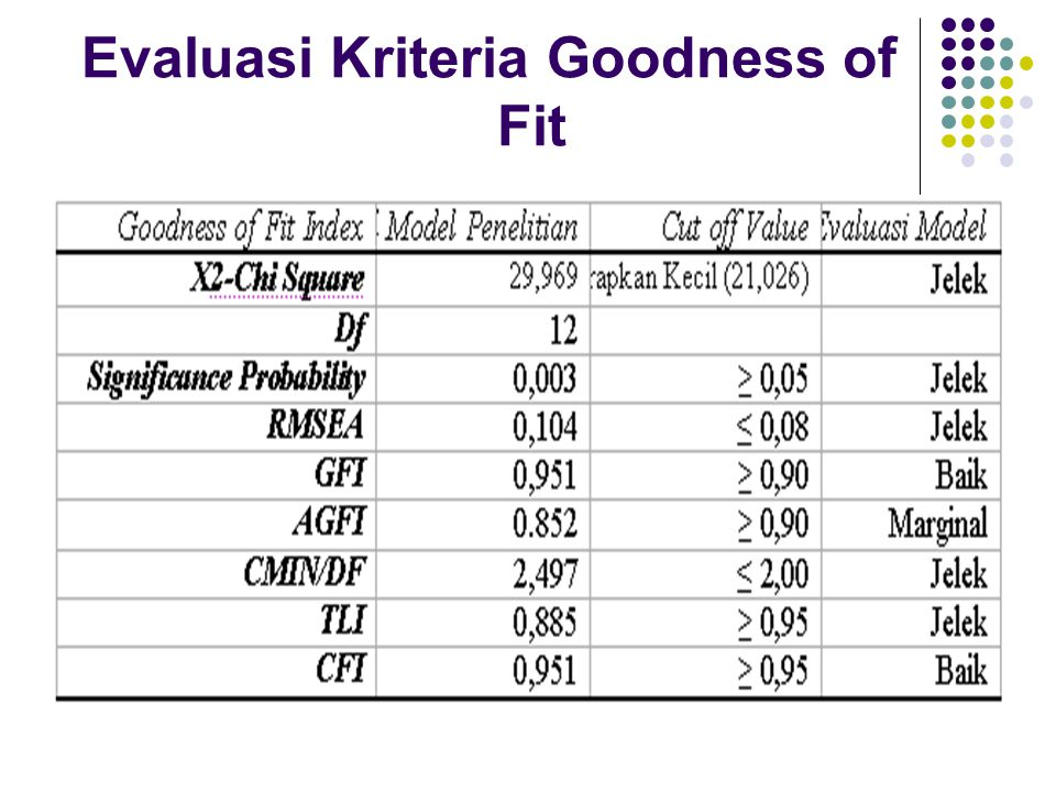 Evaluasi Kriteria Goodness of Fit