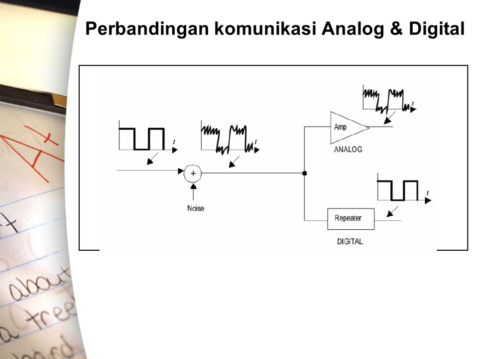 Perbandingan komunikasi Analog & Digital