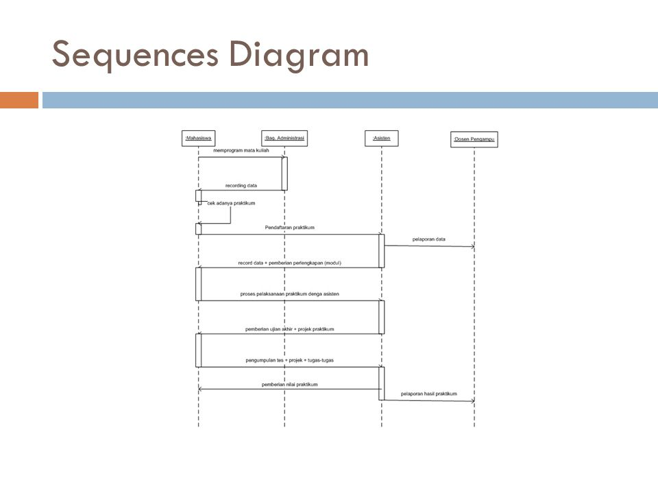 Sequences Diagram